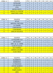 TORNEO FUTBOL 11 - EMPRESAS - CLASIFICACION POR ZONAS A